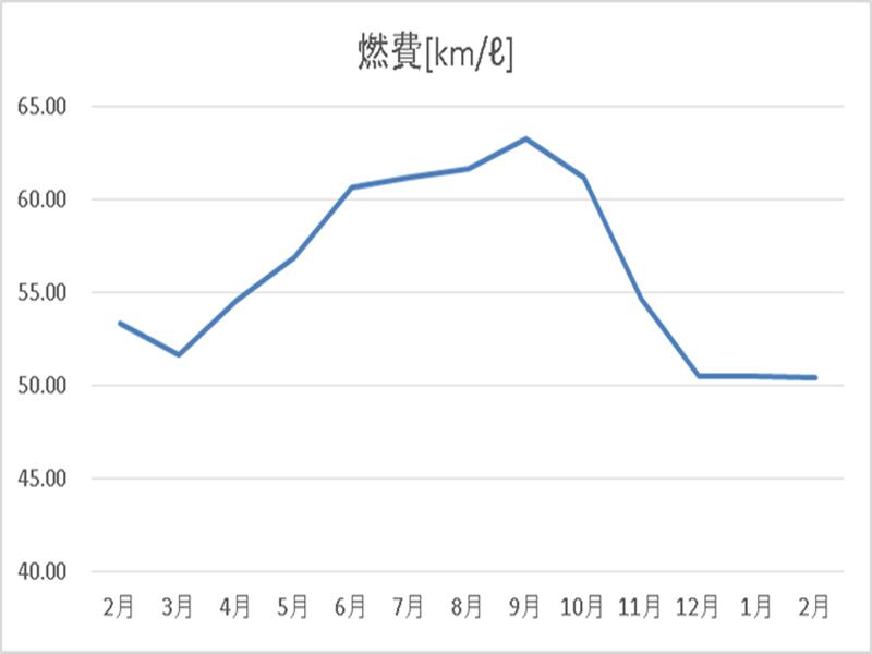 1年間燃費記録グラフ